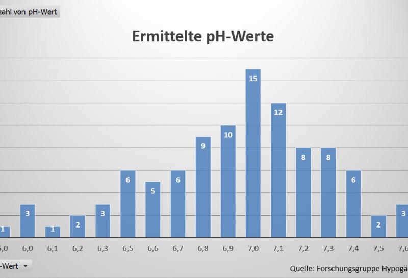 Trüffelplantage anlegen - kann man den pH-Werte einfach so vergleichen
